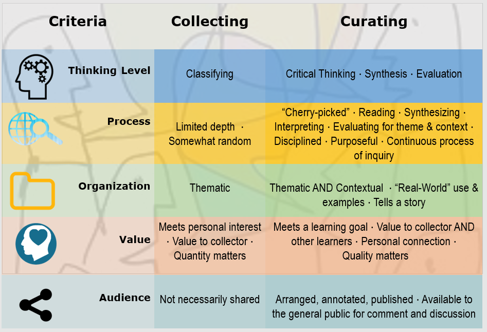 Understanding Content Curation – A Refresh